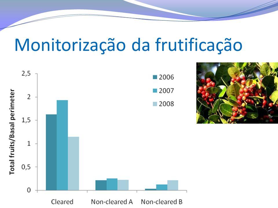 Monitorização da frutificação