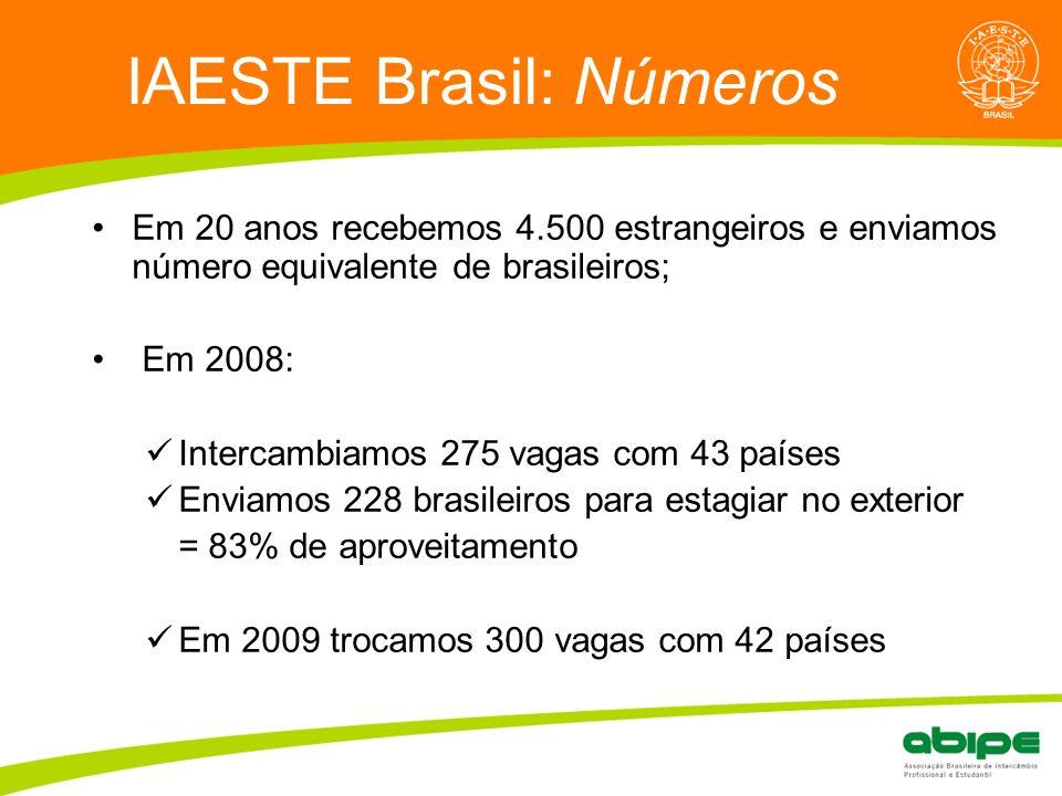 IAESTE Brasil: Números
