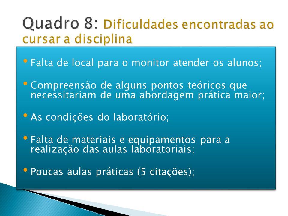 Quadro 8: Dificuldades encontradas ao cursar a disciplina