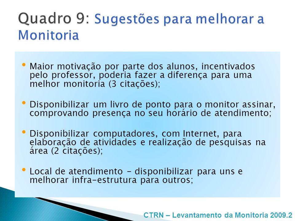 Quadro 9: Sugestões para melhorar a Monitoria