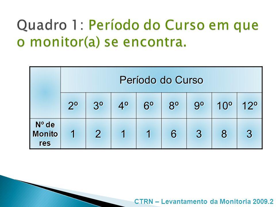 Quadro 1: Período do Curso em que o monitor(a) se encontra.