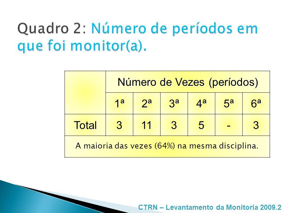 Quadro 2: Número de períodos em que foi monitor(a).