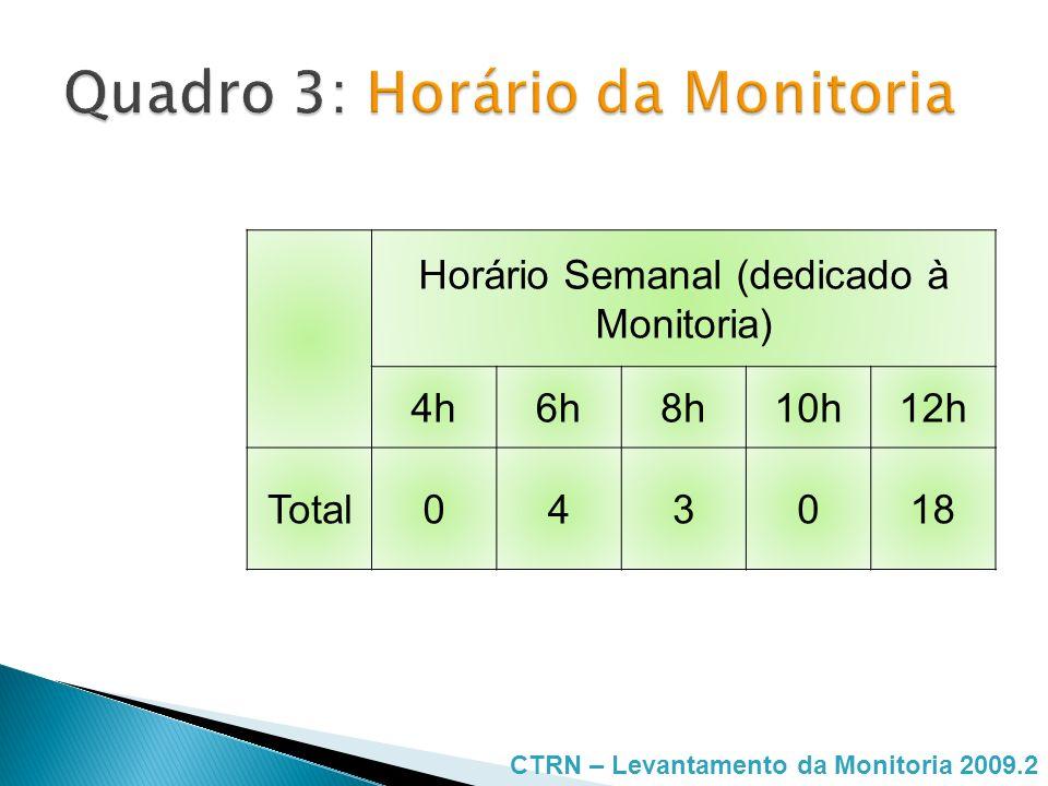 Quadro 3: Horário da Monitoria