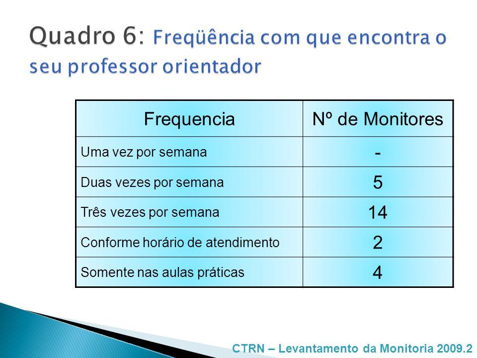 Quadro 6: Freqüência com que encontra o seu professor orientador