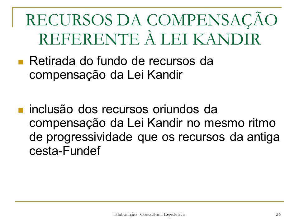 RECURSOS DA COMPENSAÇÃO REFERENTE À LEI KANDIR