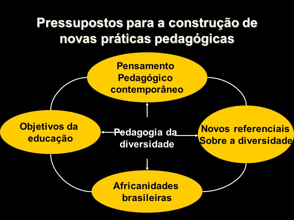 Pressupostos para a construção de novas práticas pedagógicas