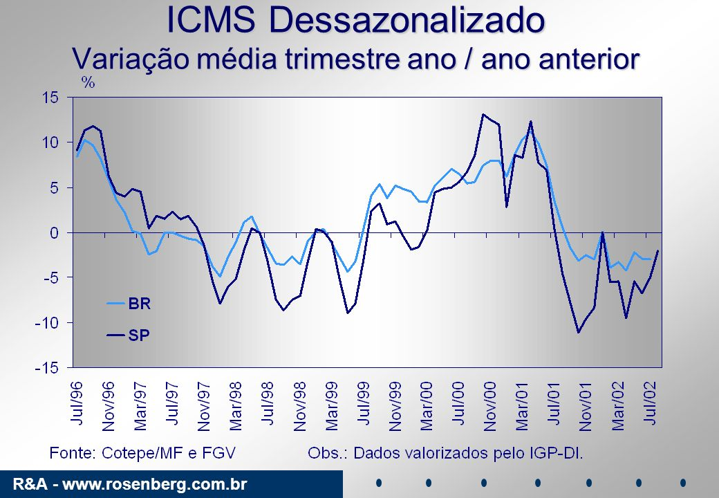 ICMS Dessazonalizado Variação média trimestre ano / ano anterior