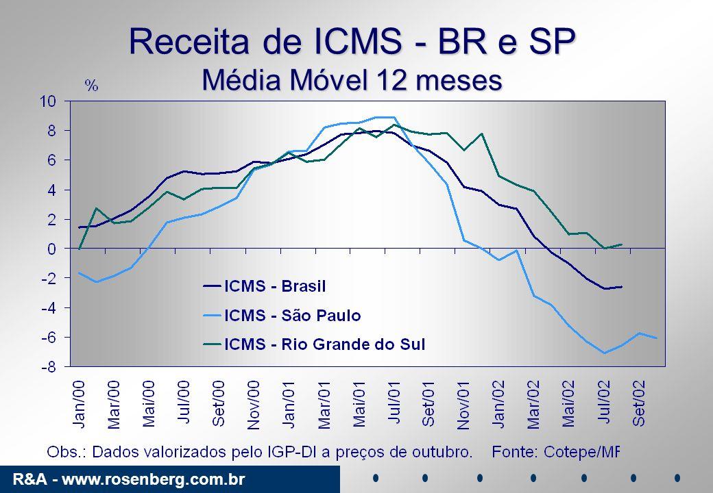Receita de ICMS - BR e SP Média Móvel 12 meses