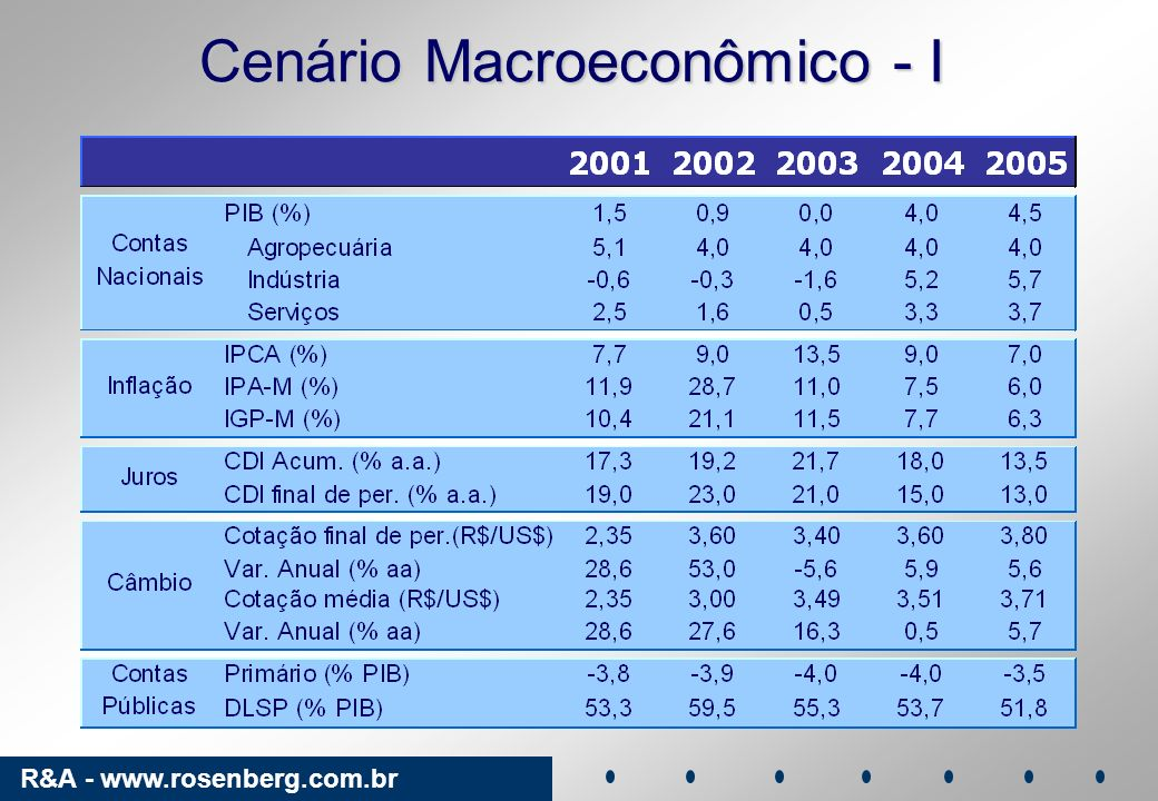 Cenário Macroeconômico - I