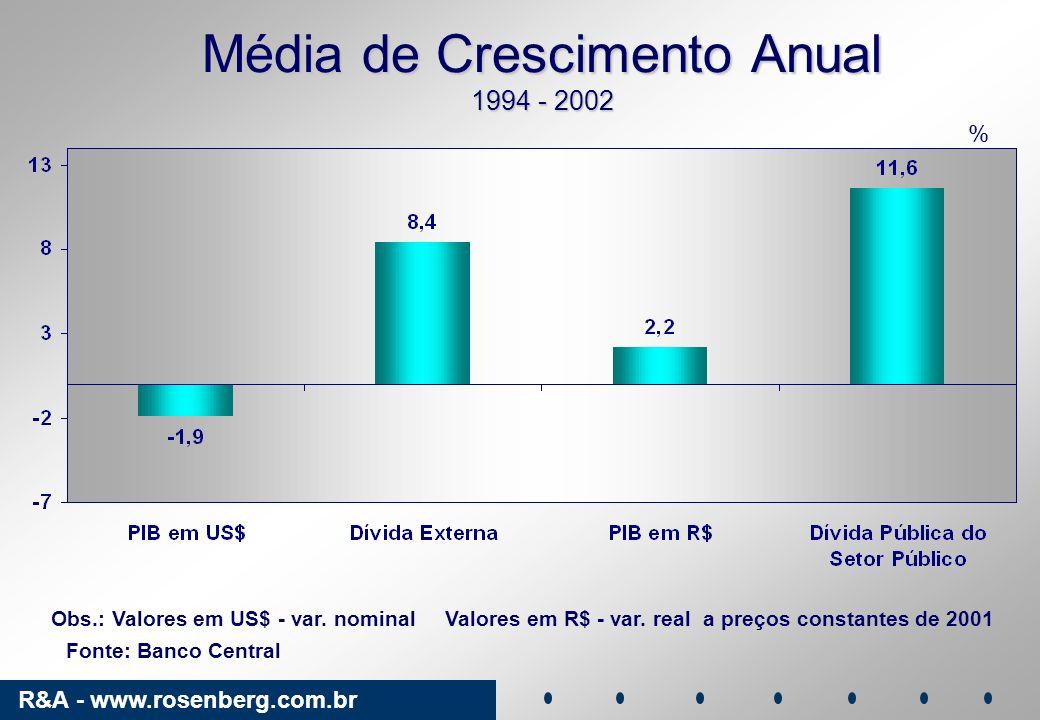 Média de Crescimento Anual 1994 - 2002
