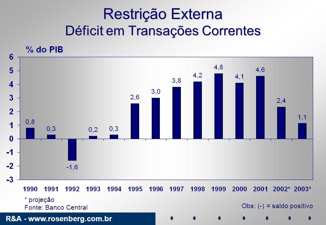 Restrição Externa Déficit em Transações Correntes