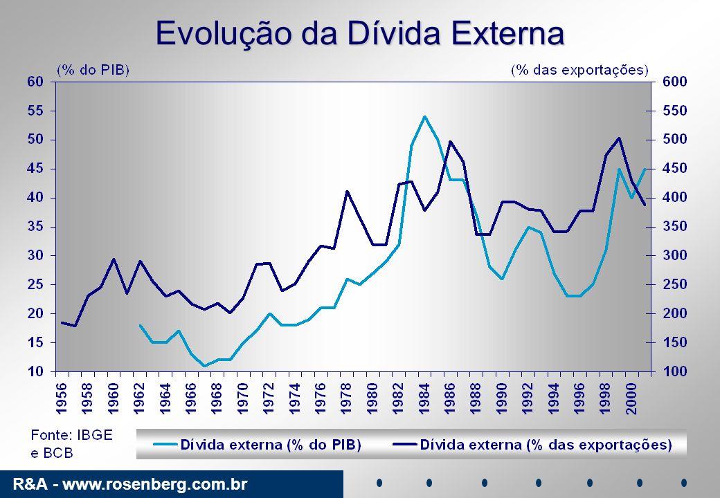 Evolução da Dívida Externa