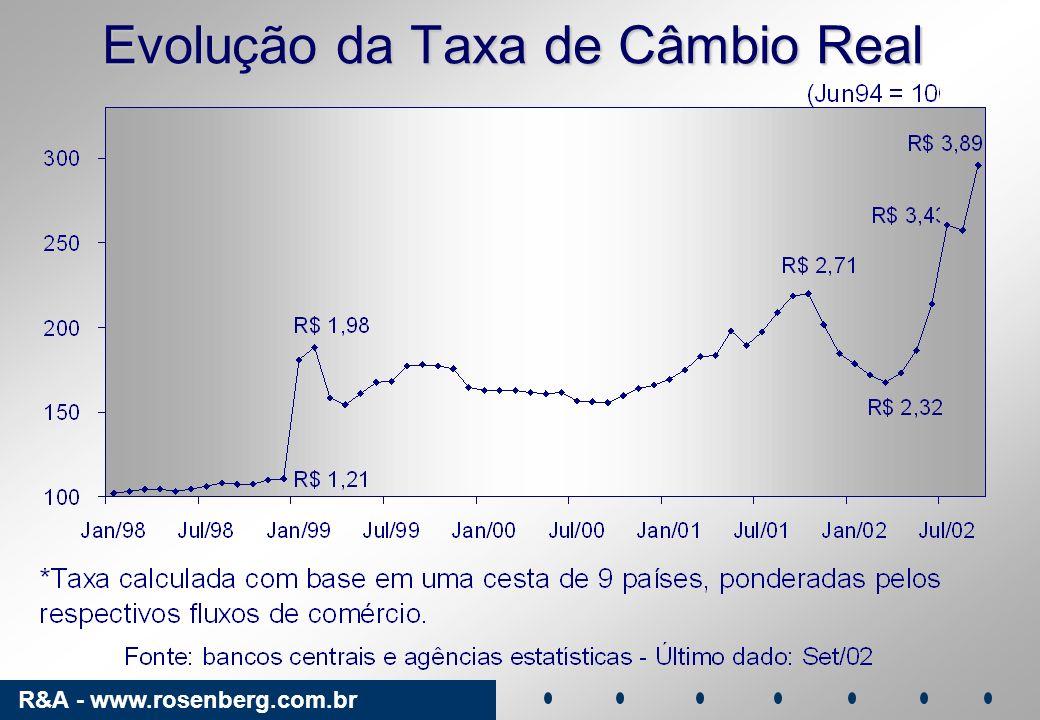 Evolução da Taxa de Câmbio Real