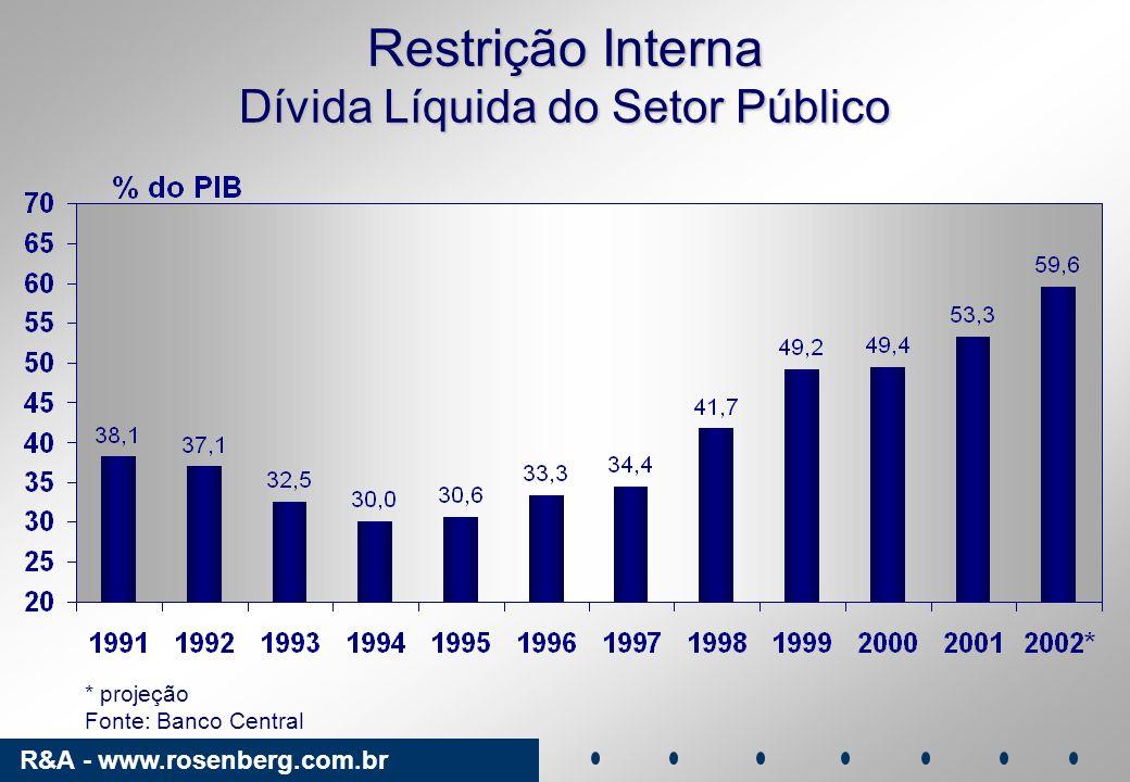Restrição Interna Dívida Líquida do Setor Público