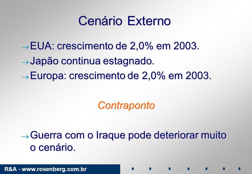 Cenário Externo EUA: crescimento de 2,0% em 2003.