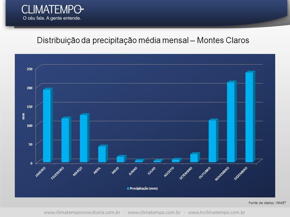 Distribuição da precipitação média mensal – Montes Claros