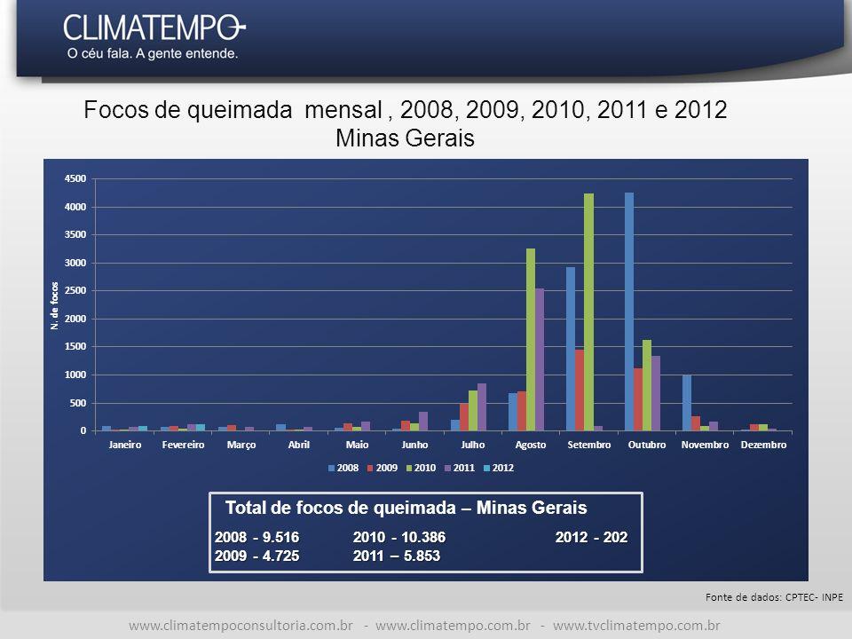 Focos de queimada mensal , 2008, 2009, 2010, 2011 e 2012