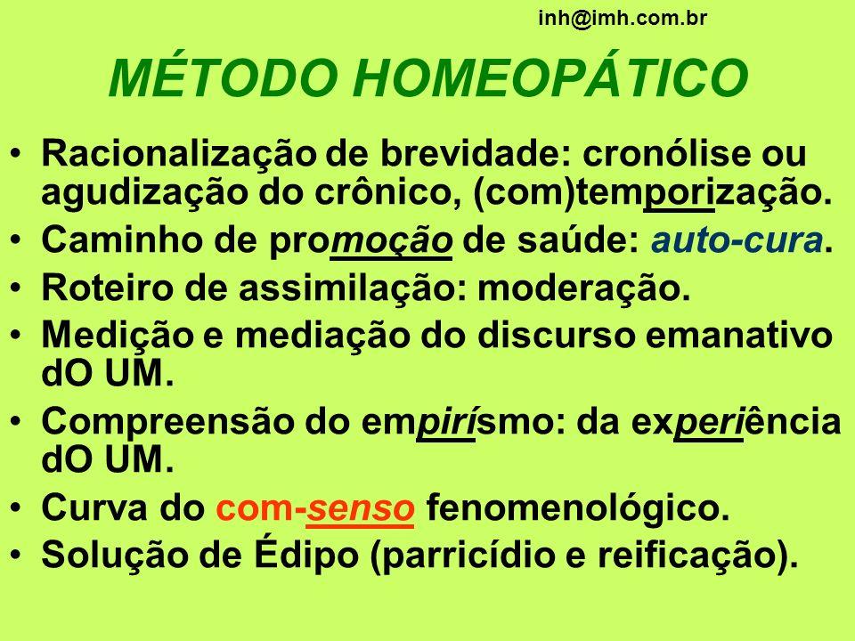inh@imh.com.br MÉTODO HOMEOPÁTICO. Racionalização de brevidade: cronólise ou agudização do crônico, (com)temporização.