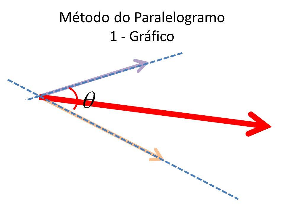 Método do Paralelogramo 1 - Gráfico