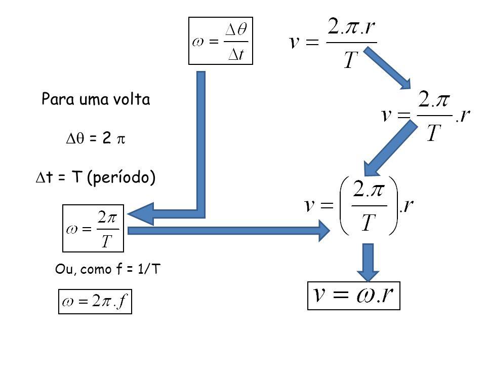 Para uma volta  = 2  t = T (período) Ou, como f = 1/T