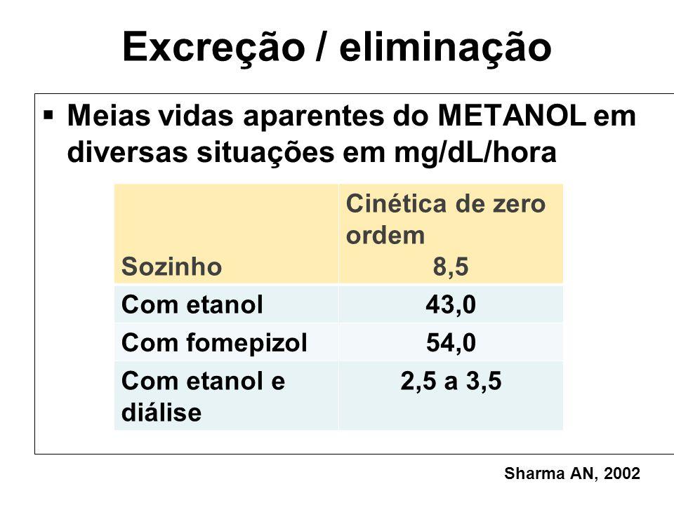 Excreção / eliminação Meias vidas aparentes do METANOL em diversas situações em mg/dL/hora. Sozinho.
