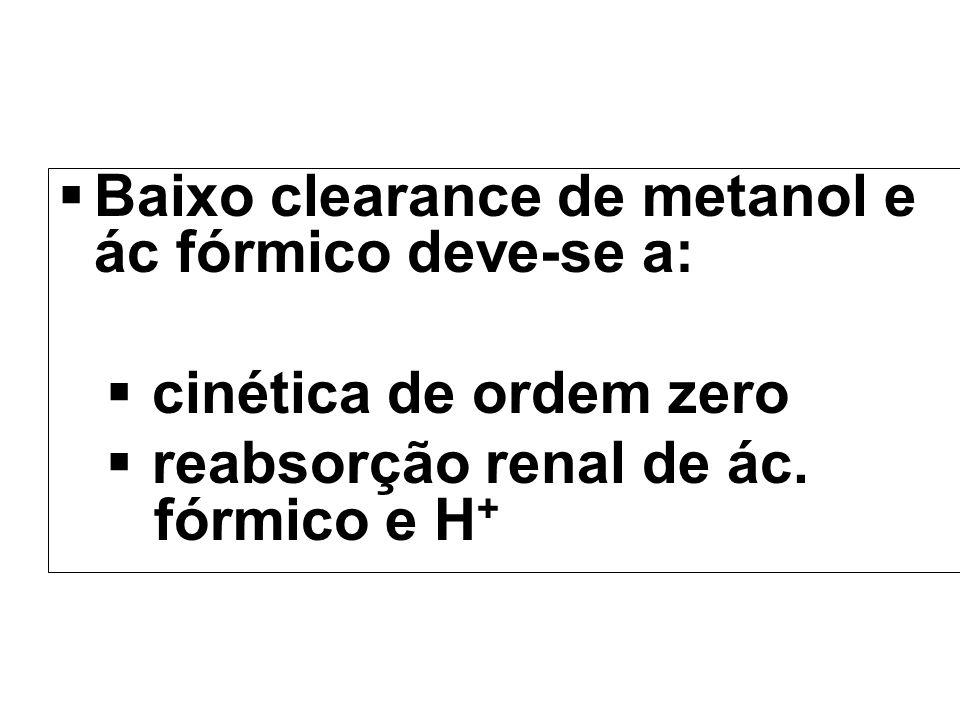 Baixo clearance de metanol e ác fórmico deve-se a: