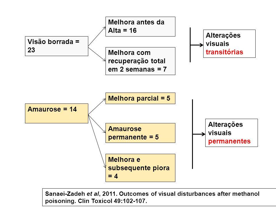 Alterações visuais transitórias Visão borrada = 23