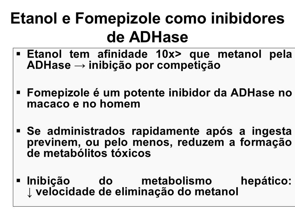 Etanol e Fomepizole como inibidores de ADHase