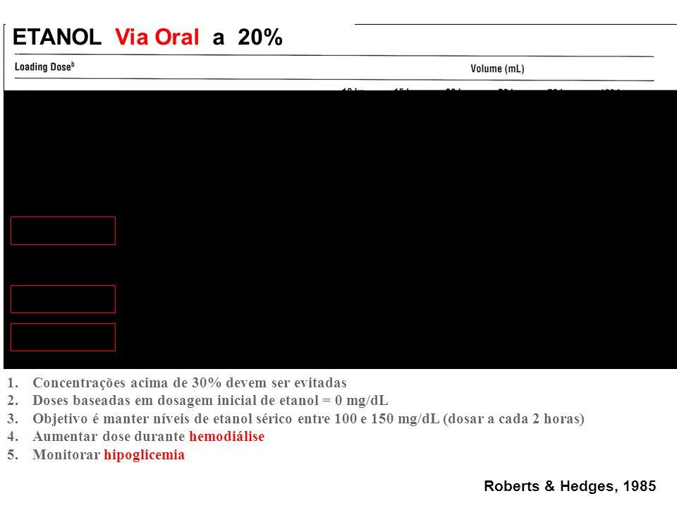 ETANOL Via Oral a 20% Concentrações acima de 30% devem ser evitadas