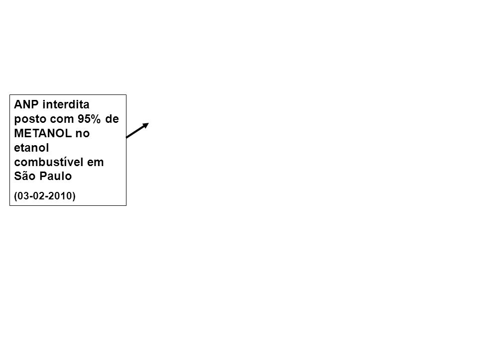 ANP interdita posto com 95% de METANOL no etanol combustível em São Paulo