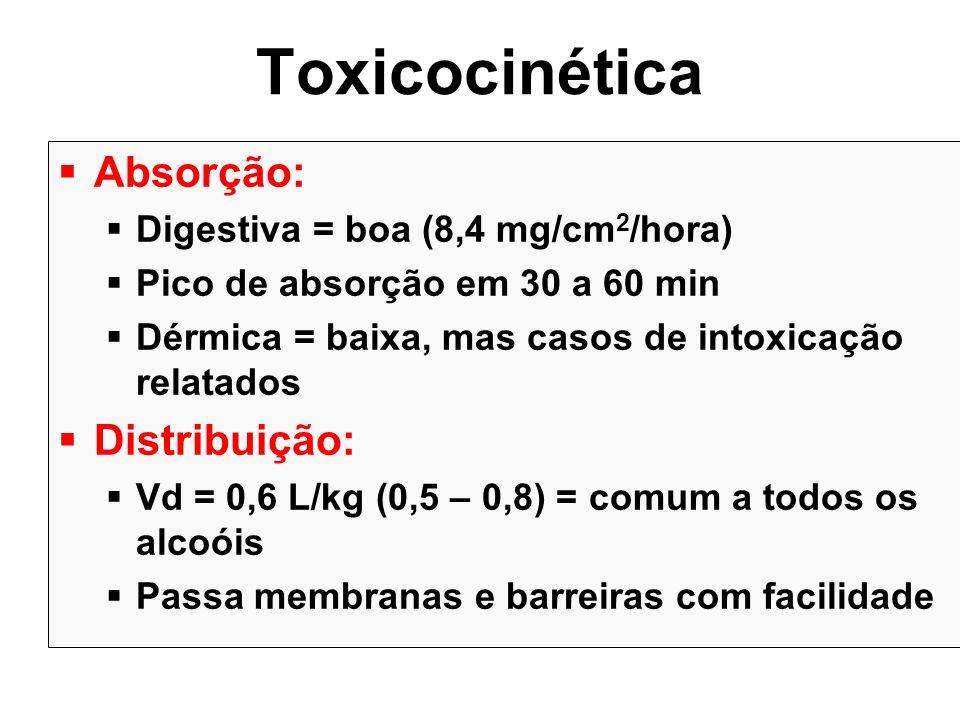 Toxicocinética Absorção: Distribuição: