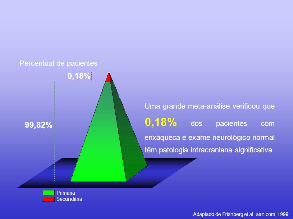 0,18% 99,82% Percentual de pacientes