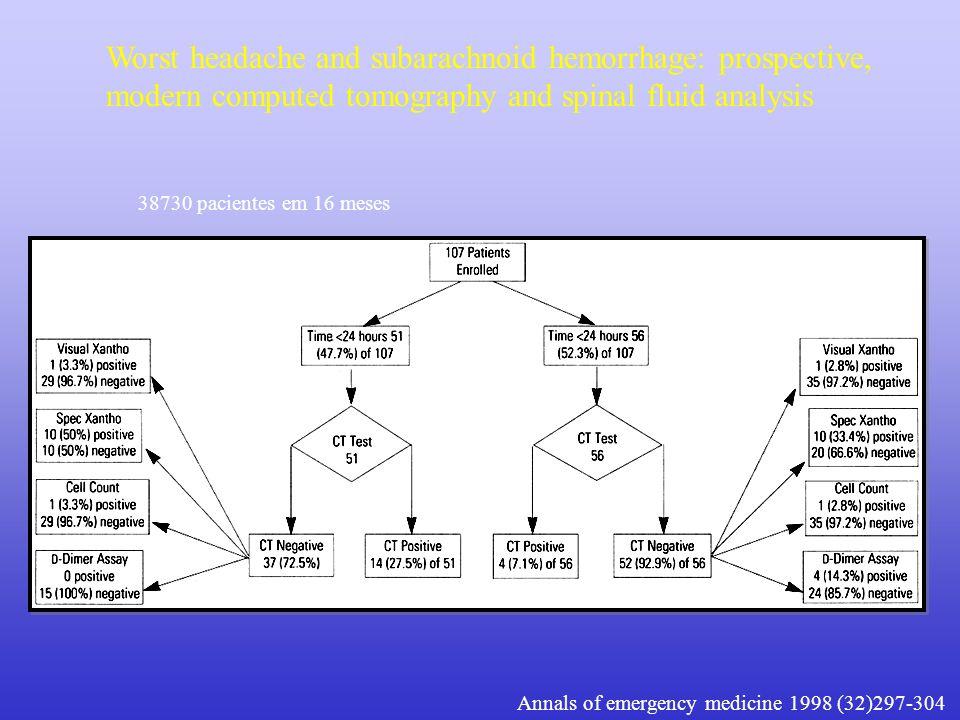 Worst headache and subarachnoid hemorrhage: prospective, modern computed tomography and spinal fluid analysis