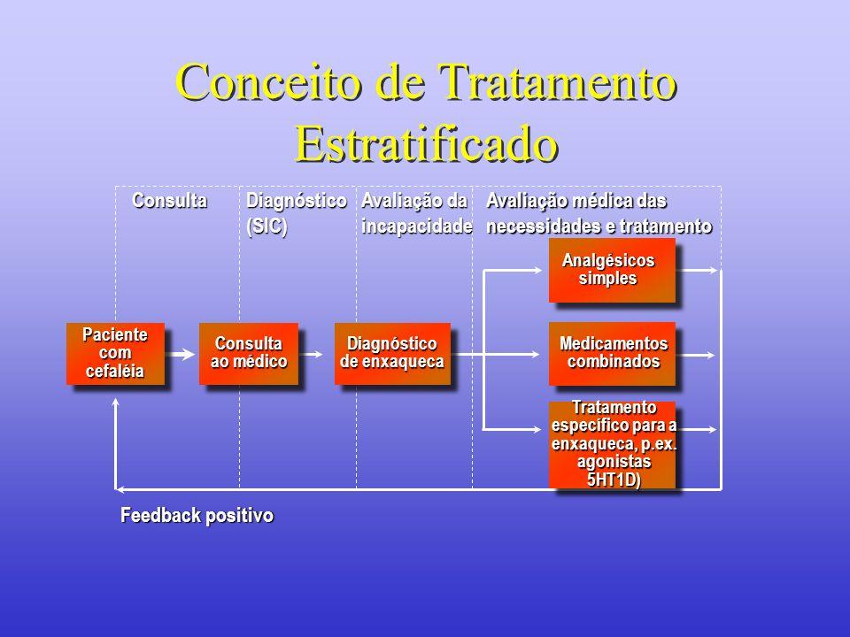 Conceito de Tratamento Estratificado