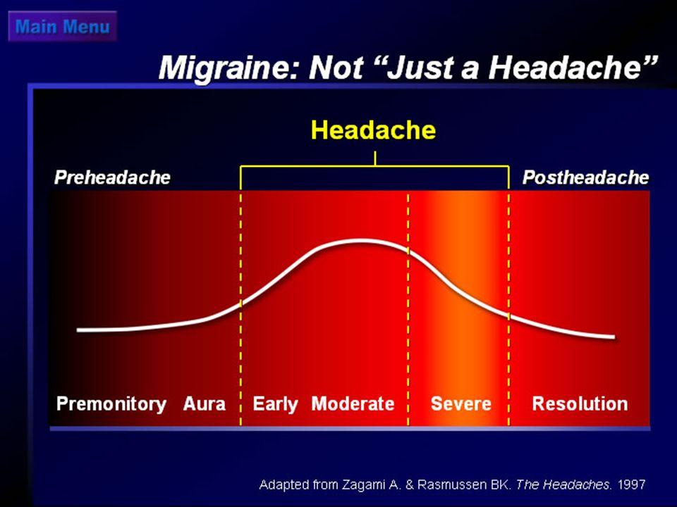 Migraine: Not Just a Headache