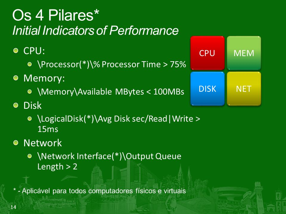 Os 4 Pilares* Initial Indicators of Performance