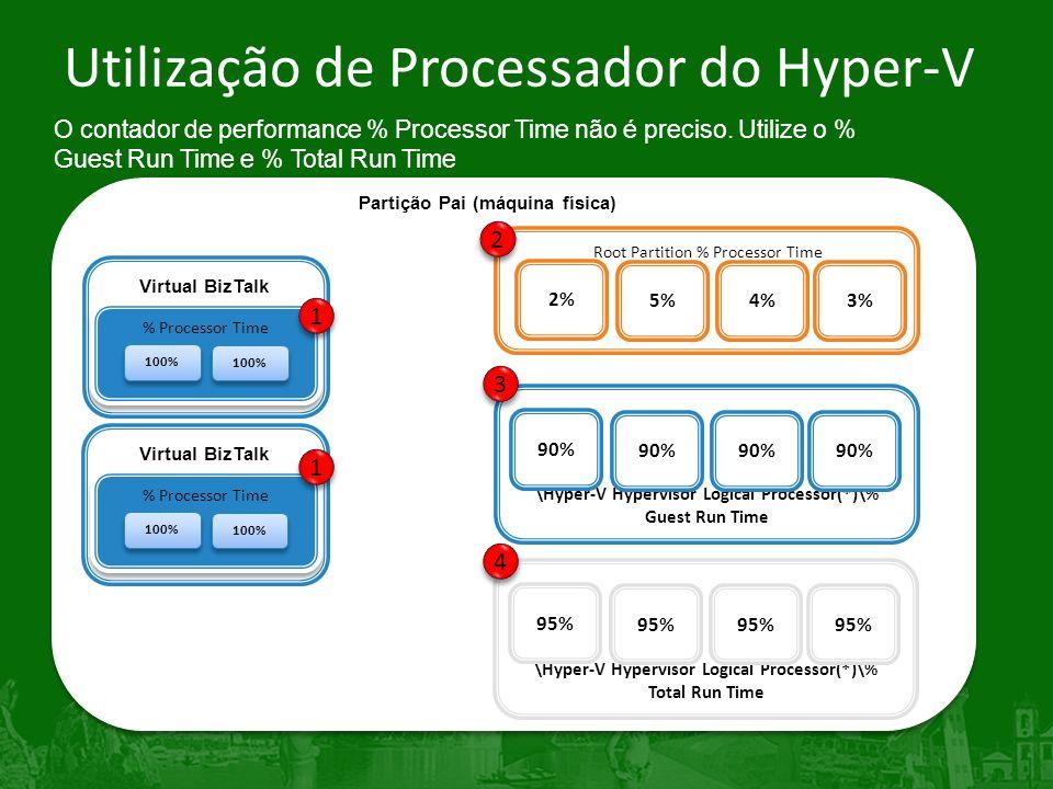 Utilização de Processador do Hyper-V