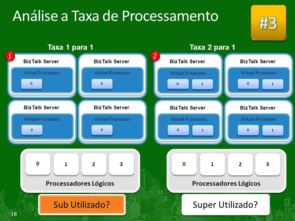 Análise a Taxa de Processamento