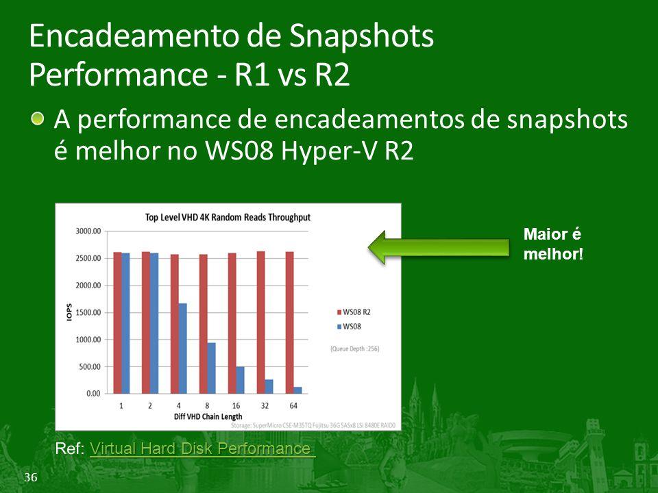 Encadeamento de Snapshots Performance - R1 vs R2