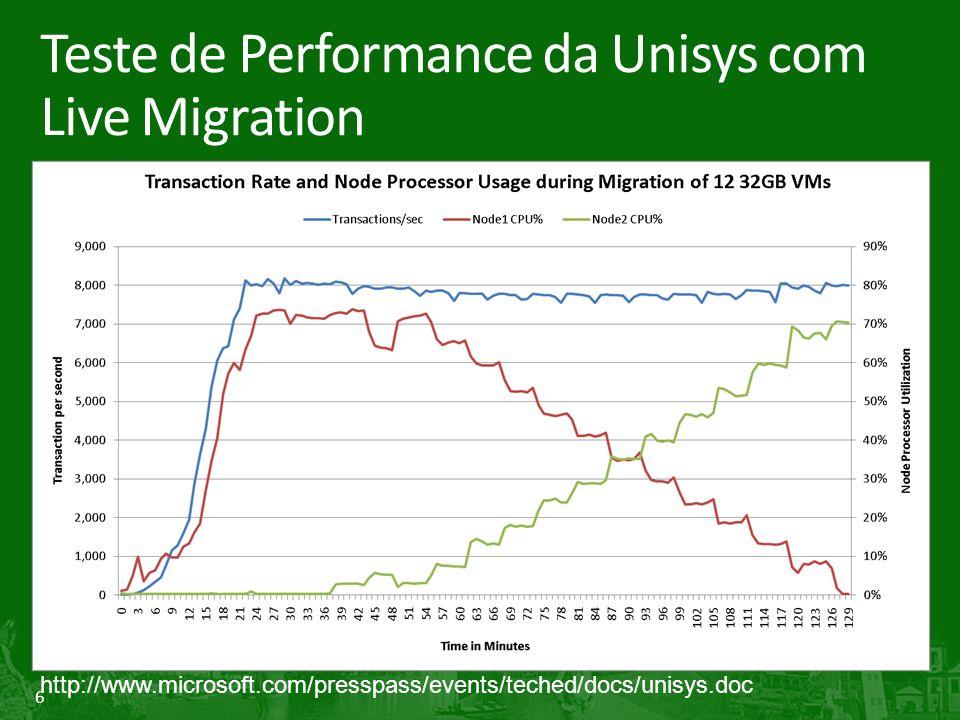 Teste de Performance da Unisys com Live Migration