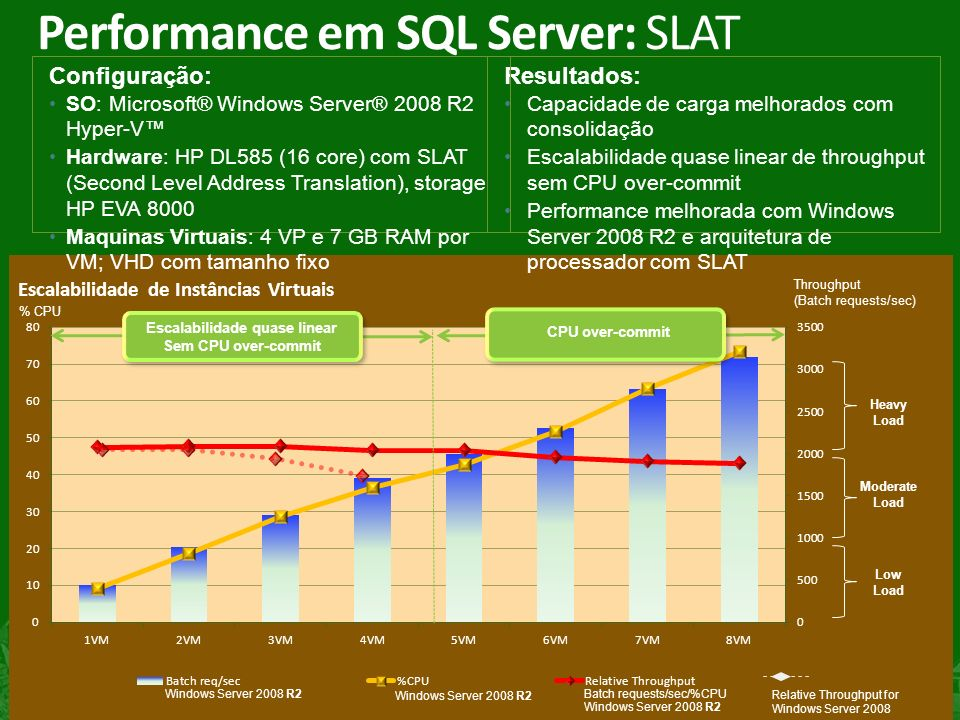 Performance em SQL Server: SLAT