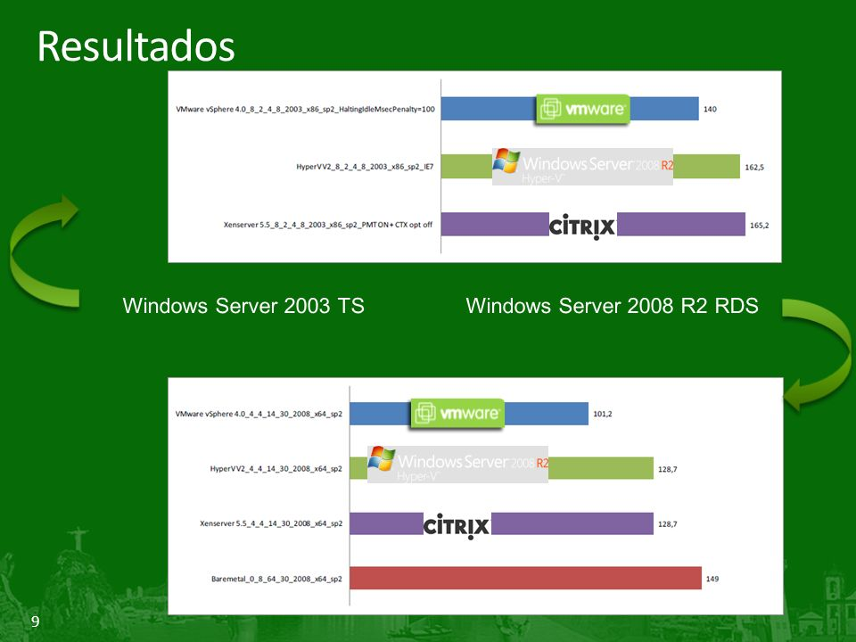 Resultados Windows Server 2003 TS Windows Server 2008 R2 RDS