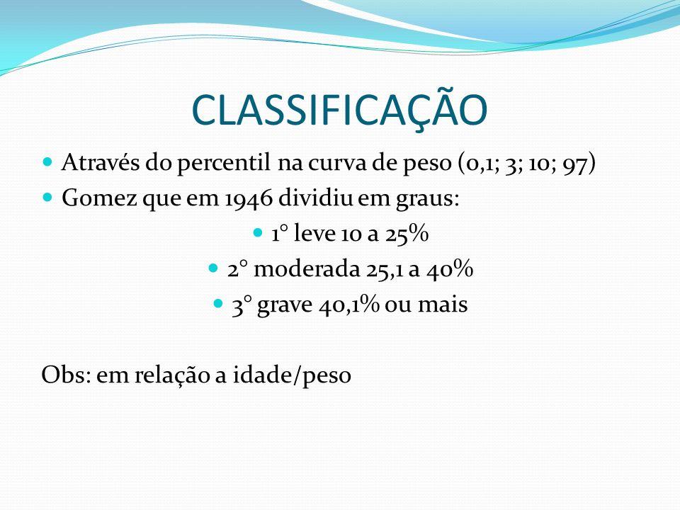 CLASSIFICAÇÃO Através do percentil na curva de peso (0,1; 3; 10; 97)