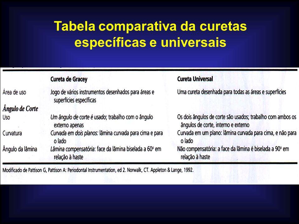 Tabela comparativa da curetas específicas e universais