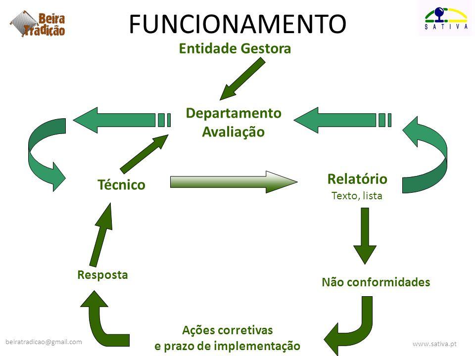 Departamento Avaliação e prazo de implementação