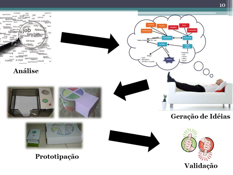 Análise Geração de Idéias Prototipação Validação