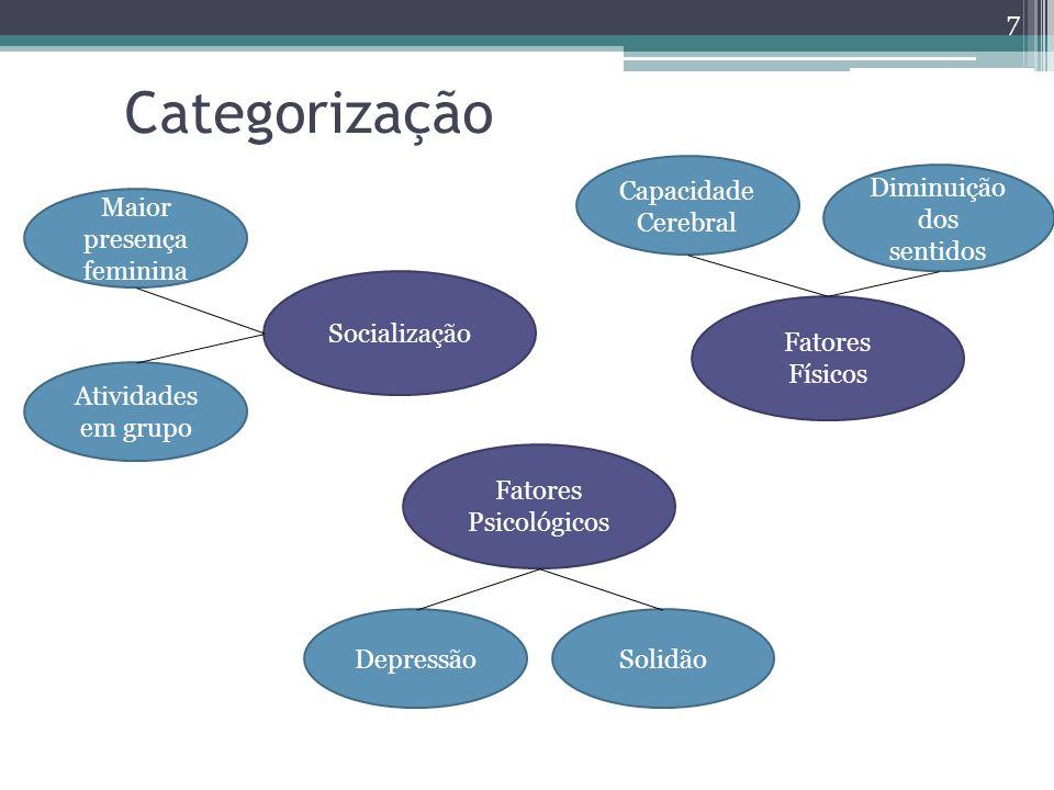 Categorização Capacidade Cerebral Diminuição dos sentidos