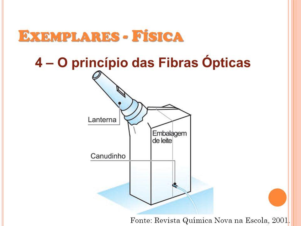 Exemplares - Física 4 – O princípio das Fibras Ópticas