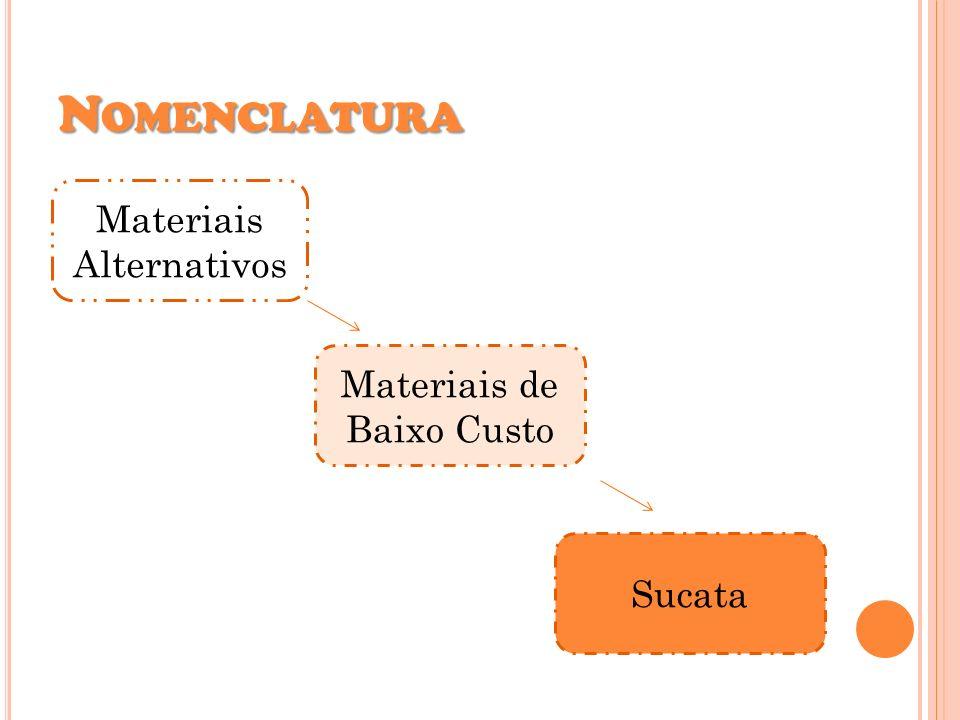 Nomenclatura Materiais Alternativos Materiais de Baixo Custo Sucata