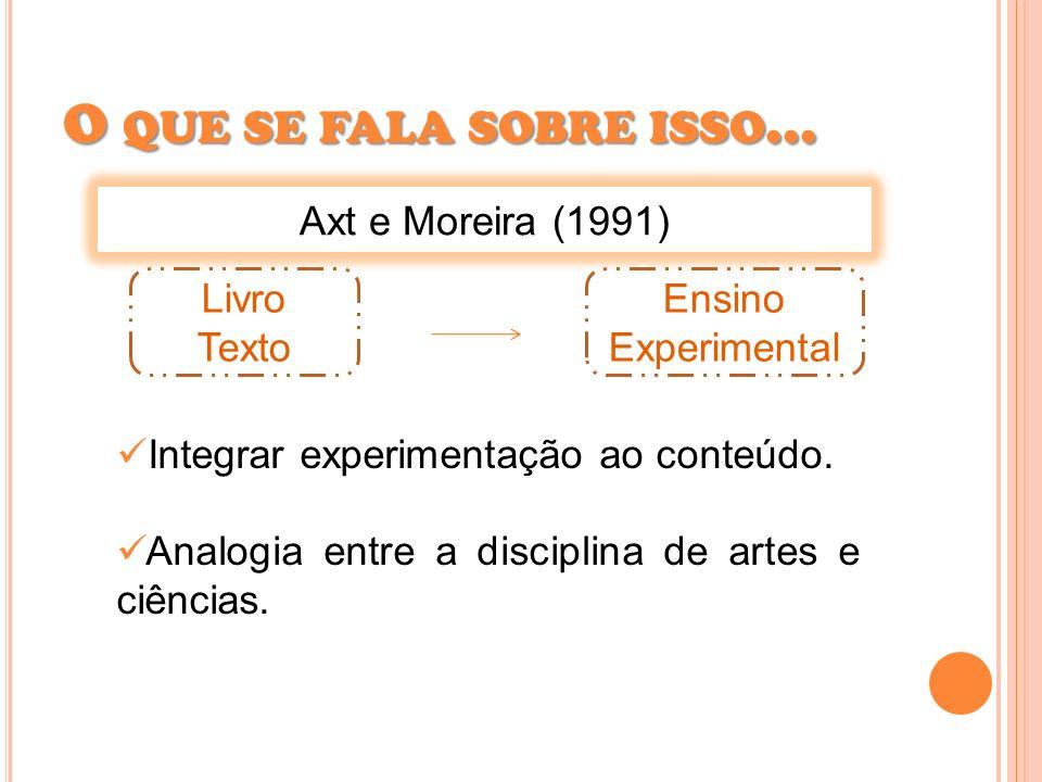 O que se fala sobre isso... Axt e Moreira (1991) Livro Texto Ensino